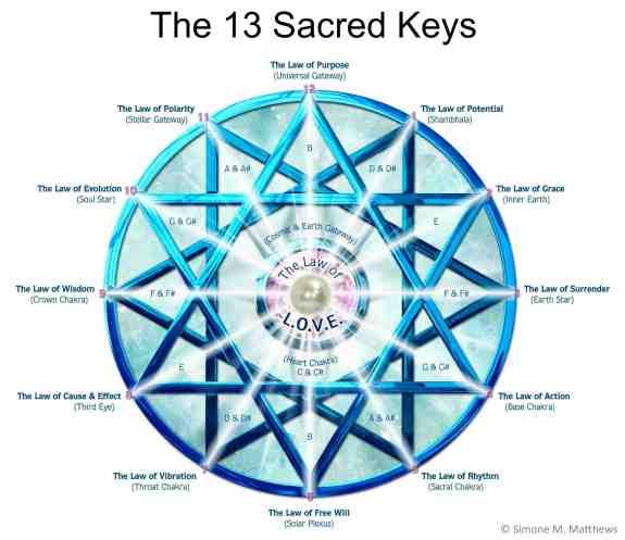 SacredKeys