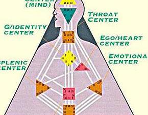 human design 9 centers